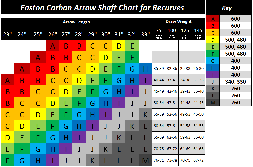 Easton Carbon Arrow Spine Chart And Key