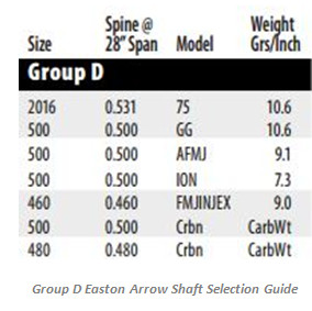 Group D Easton Arrow Shaft Selection Guide