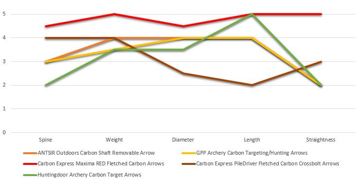 Best Carbon Arrows - Rating Chart