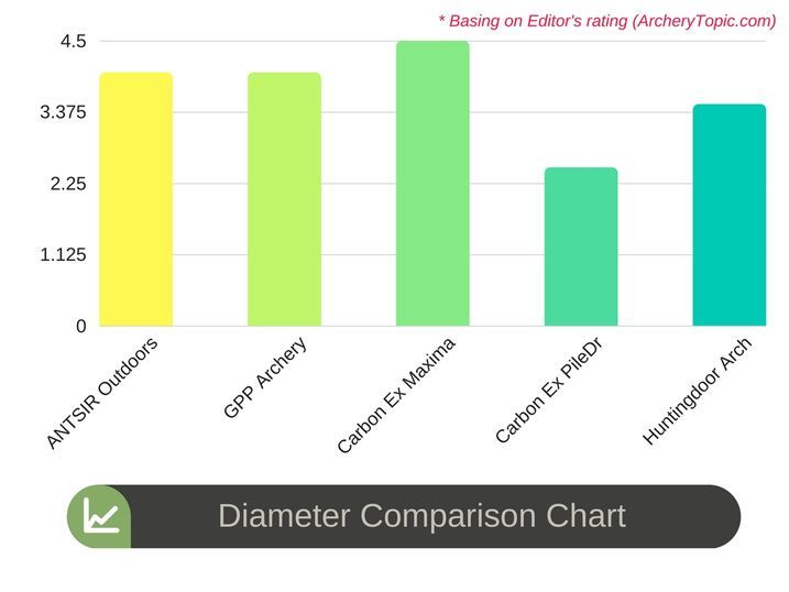 Diameter Comparison Chart 2