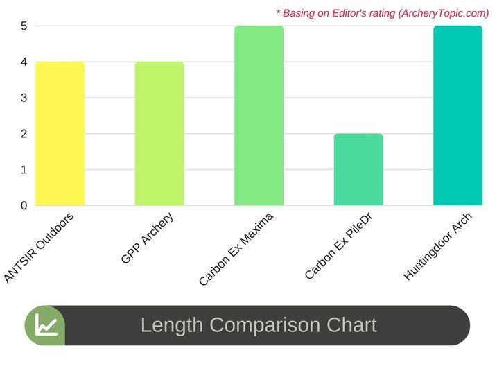 Length Comparison Chart