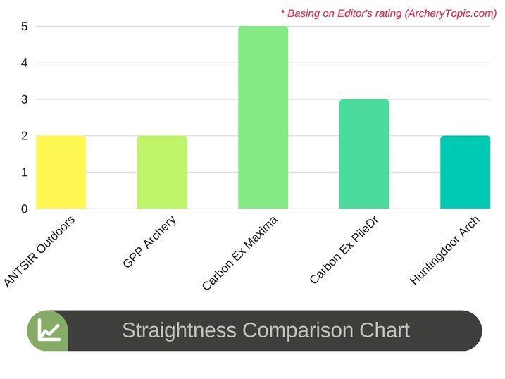 Straightness Comparison Chart