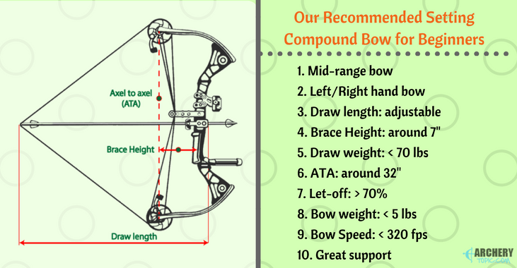 What To Look For When Buying An Archery Bow for Beginners