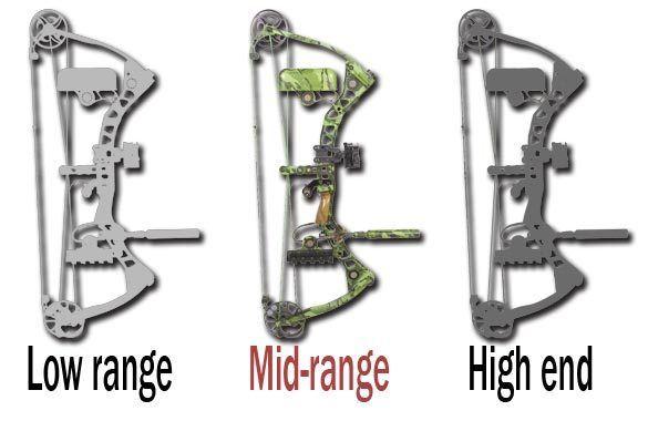Consider a Mid-range Bow