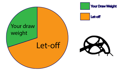 Let-off chart