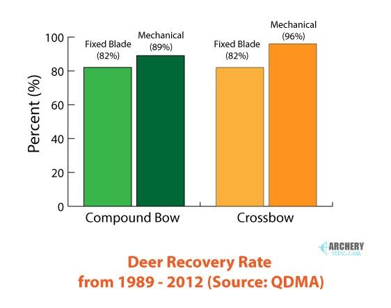 QDMA Deer Recover Rate Chart