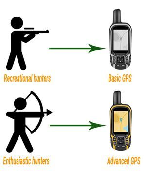 Hunting gps Usage