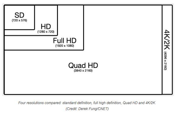 SD, HD, Full HD, Quad HD, and 4K/2K resolution