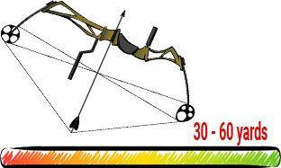 compound bow range