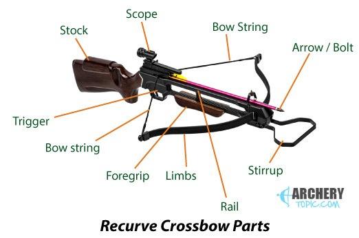 recurve crossbow parts