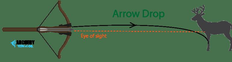Arrow drop
