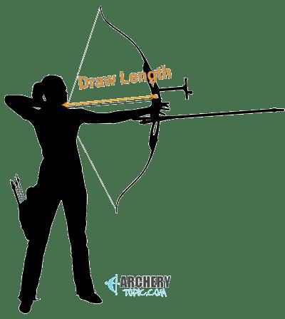 recurev bow draw length
